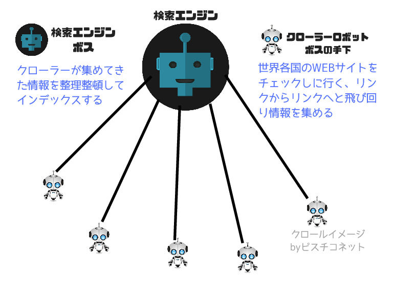 検索エンジンとクローラーの仕組み、図解